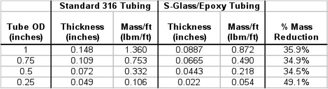 Table 2.  Design Comparison of Composite High Pressure Line to Standard Stainless Steel Line for a 6000 psi System