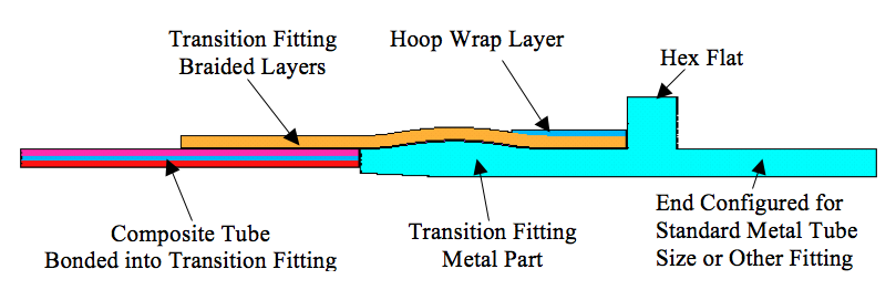 Figure 2. Preliminary Design Concept of Composite-to-Metal Transition Fitting